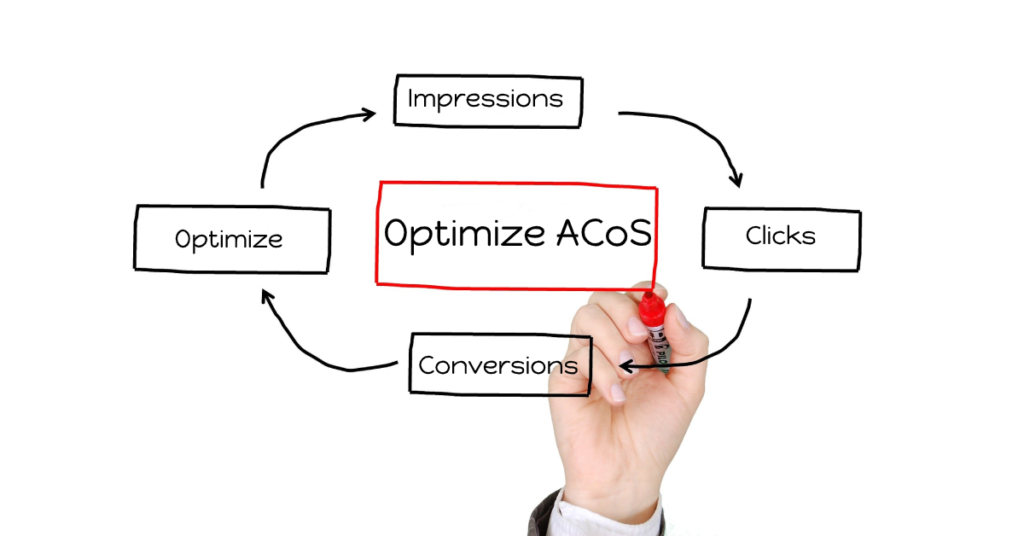Amazon Advertising Management - RevenueWize